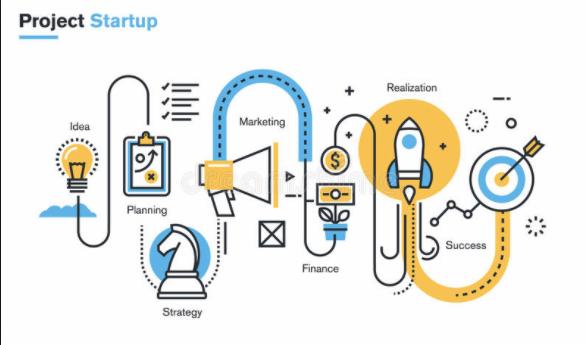 Quy trình 9 giai đoạn của 1 startup cơ bản