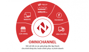 Nhanh.vn – Phần mềm quản lý bán hàng đa kênh